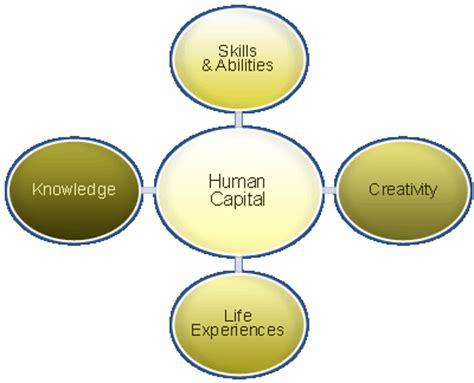 Masters dissertation headings